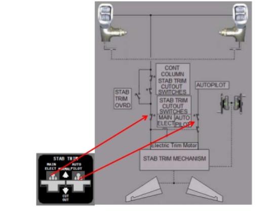 Remarkable Overview Of Many Failures By Boeing In Designing The Boeing 737 Max Wiring Cloud Battdienstapotheekhoekschewaardnl